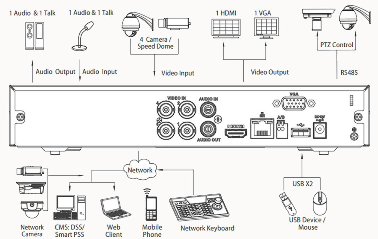 شمای فنی دستگاه داهوا HCVR 5104 HS-S3