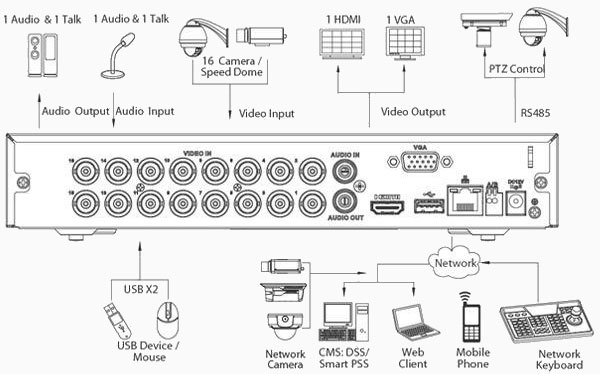 شمای فنی دستگاه داهوا HCVR 5108 HS-S3