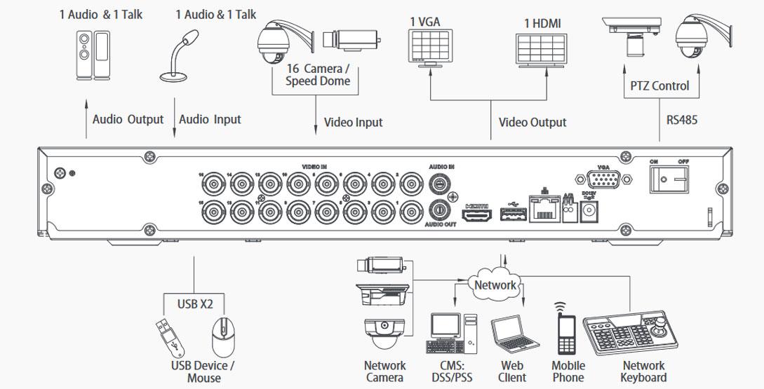 شمای فنی دستگاه داهوا HCVR 5216 A-S3