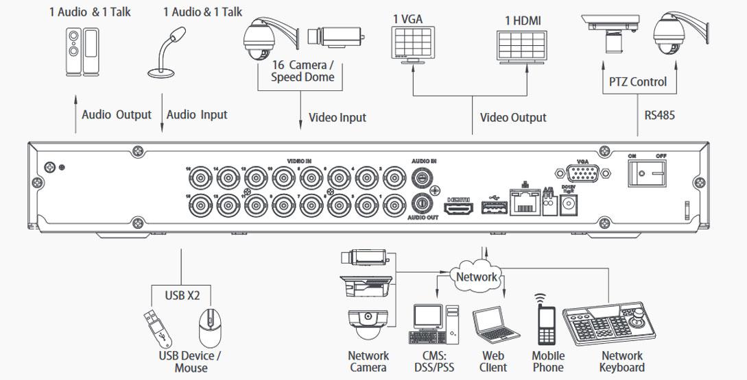 شمای فنی HCVR 5216 AN-S3