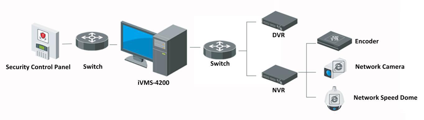iVMS-4200 انتقال تصاویر