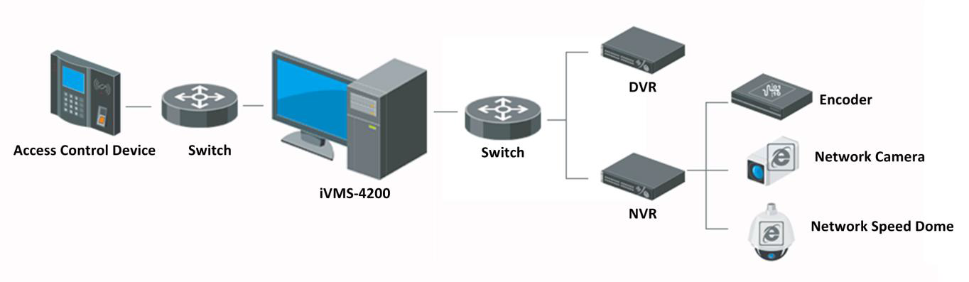 iVMS-4200 نرم افزار